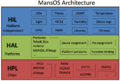 MansOS-arch-2011-sensys.png